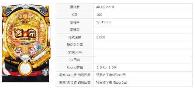 【新台パチンコ】「CR吉宗4 -天昇飛躍の極-」一部スペック & 筐体画像!! 継続率80%かも・・・な噂があるみたい!!